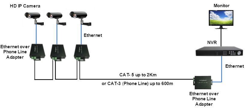 xingtera ethernet over twisted-pair adapter  1  10  100m rj45  2 tp  up to 2 km